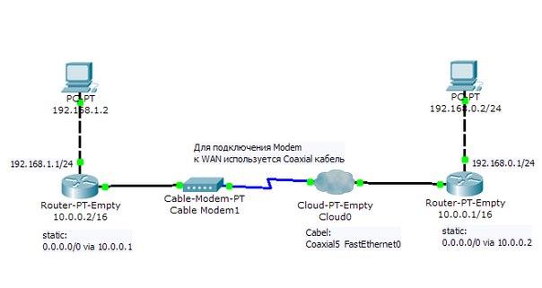 Cisco packet tracer лабораторные работы скачать - nophandmarre
